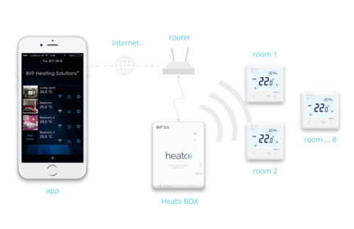 Programmable Room Thermostat with Multi-zone Controller