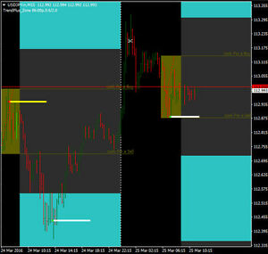 Non directional forex trading