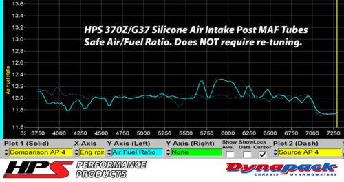 HPS Blue Silicone Air Intake Hose Post MAF Tube 87-68426-BLUE