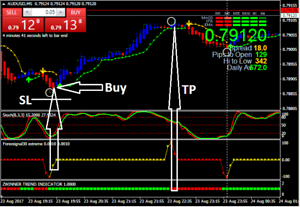 New forex scalping strategy book
