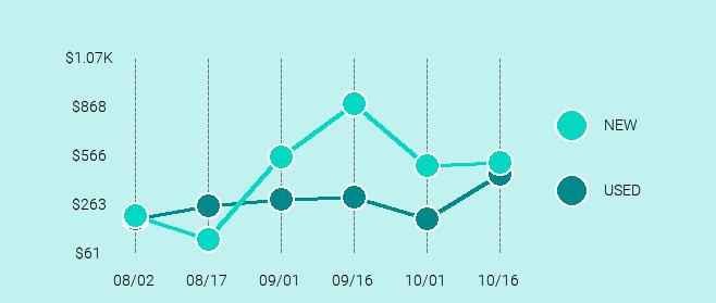 DJI Phantom 4 Price Trend Chart Large