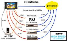 2m 1.4 HDMI Kabel mit Ethernet, 3D fähig, ARC, 24K, Internet, High Speed NEU