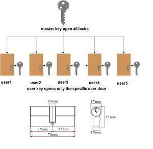 Master Key System Cylinder Locks Landlords Office