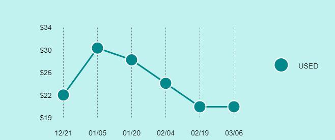 Motorola Droid Razr M Price Trend Chart Large