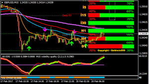 Forex System MT4 Forex Fast Fx Profit Strategy