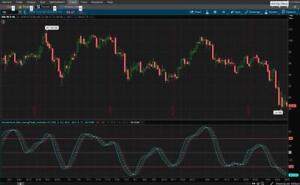 Details about ThinkorSwim Momentum Belt - Swing Trade Indicator