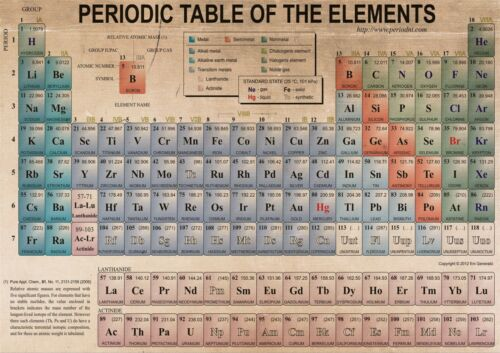The Periodic Table Of The Elements Poster Print  A0-A1-A2-A3-A4-A5-A6-MAXI 140