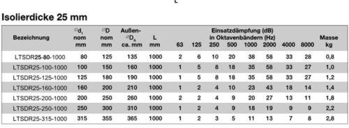 Telefonie Schalldämpfer Rohr Lüftung rund LTSDR NW 160 mm