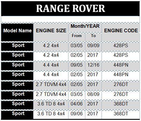 02-12 RANGE ROVER L322 NEW FRONT OR REAR WHEEL HUB BEARING /& CLIP KIT