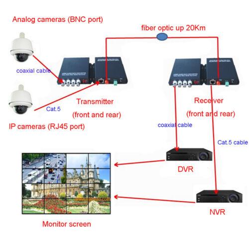 Data S//M 20Km Multifunction Fiber Media Converter 8CH Video+10//100Mbps Ethernet