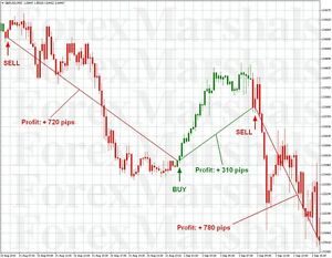List of professional forex traders