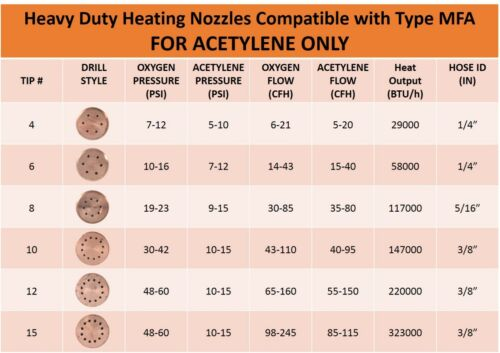 Acetylene SÜA Heating Nozzle//Rosebud 8-MFA Compatible with 300 Series Victor