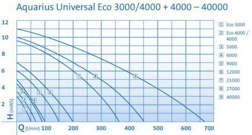 Oase Aquarius Universal ECO 4000 Wasserspielpumpe