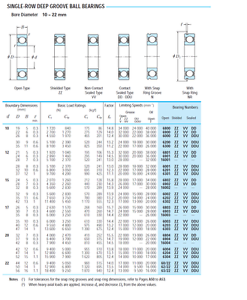Bearing 6201 single row deep groove ball choose type, tier, pack 12-32-10 mm