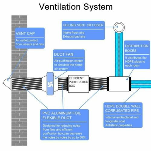 Flexible HVAC Ventilation Air Hose Aluminum Air Ducting Size Option 4/'/'///'5/'/'//6/'/'