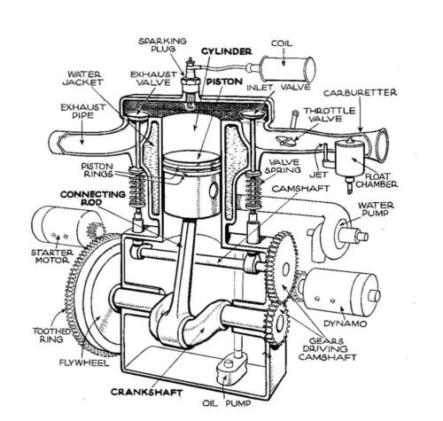 a brief history of the single cylinder motorcycle engine overhead valve engines position both inlet and exhaust valves in the cylinder head which is good for efficiency but poses difficulties in lubricating and