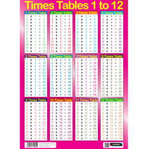 Sumbox girls educational times tables maths sums poster - Maths multiplication tables from 1 to 20 ...
