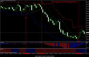 Details about Super signals channel Scalping System - Forex Trading System