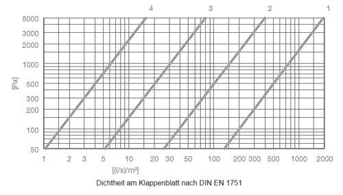 Absperrklappe dichtschließend mit Belimo TF230 NW200 Dunstabzug AKDLL200-TF230