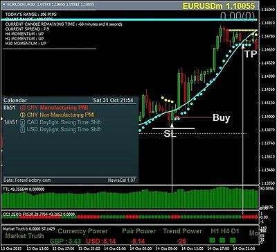 Forex Cci Zero Trading System Ebay