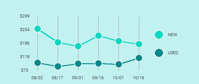 Samsung Galaxy S7 Price Trend Chart Large