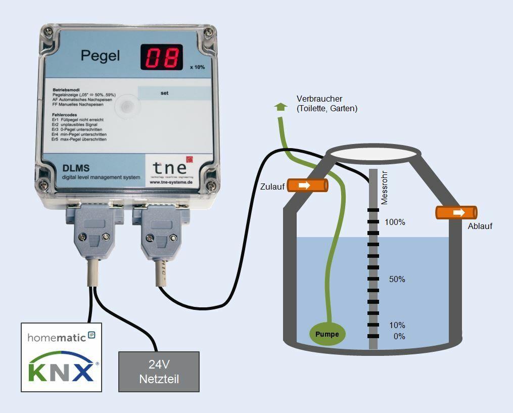 Regar aljibe tanque de agua, medidor, lluvia uso del agua, KNX
