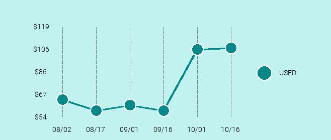 Microsoft Zune HD Price Trend Chart Large