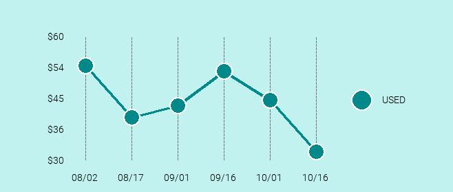 LG K10 Price Trend Chart Large