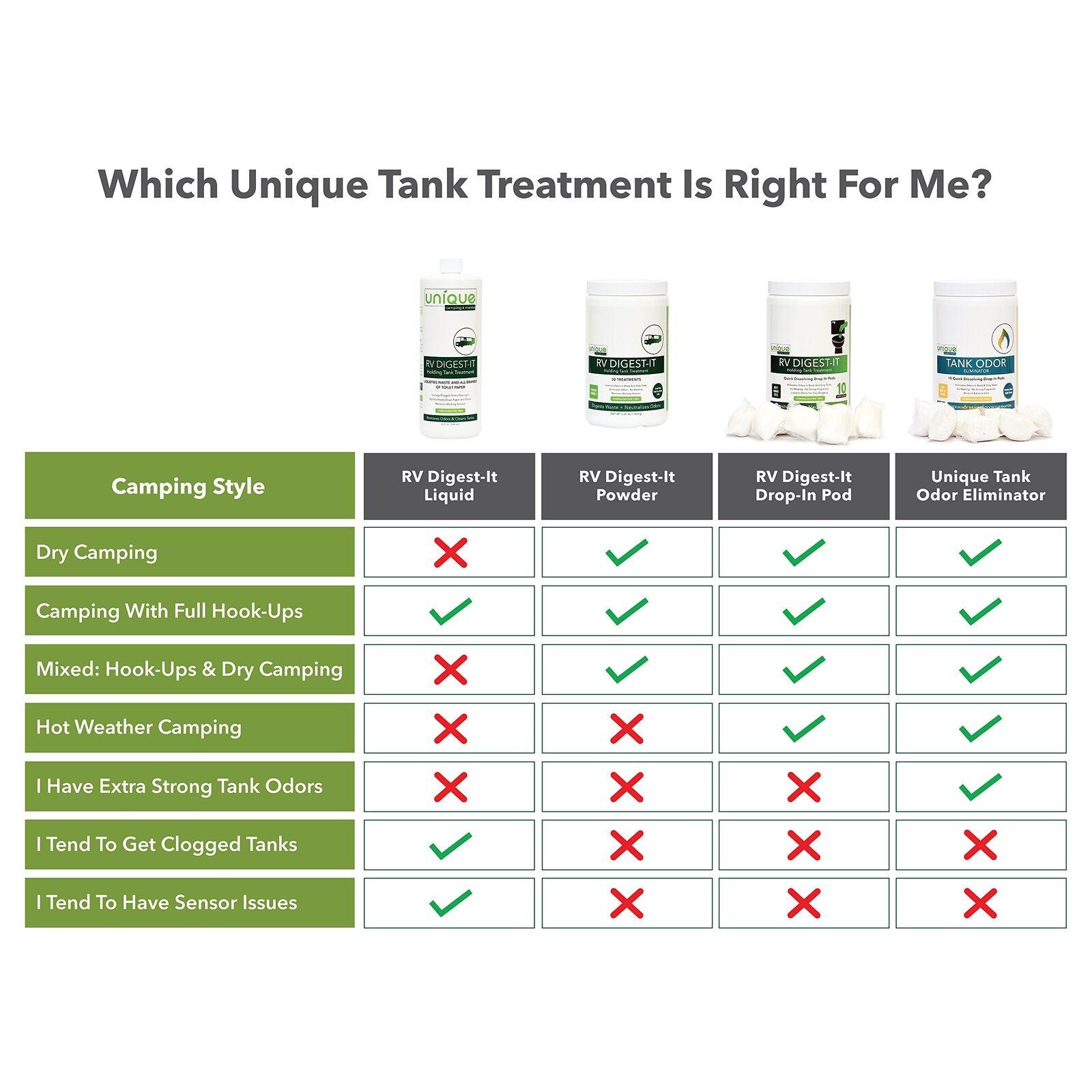 RV Digest It Holding Tank Treatment Quick Dissolve Drop In Pod Reduce Odor 20pcs
