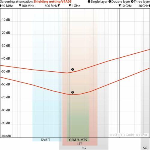 YSHIELD® Edelstahlgewebe V4A03HF+NFBreite 90 cm1 Meter