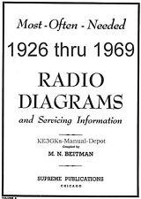 Beitmans Radio Diagram Schematics * Riders Perpetual * DVD * PDF * KE3GK