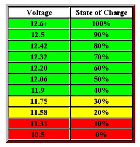 Stop Low Voltage Stored Battery Failure 12V Discharge Detector Alarm Motorcycle