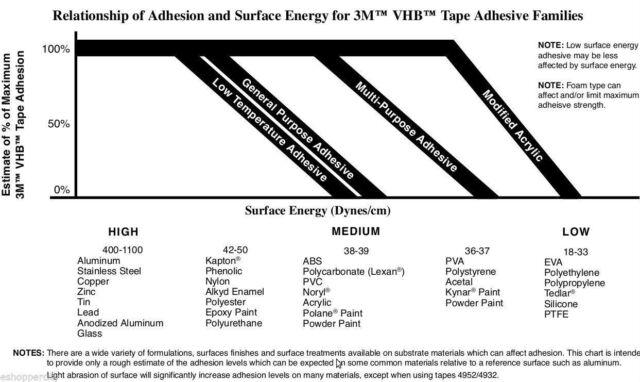 "3M 9505 Adhesive Transfer Tape 3/"" x 180 yds Car trim name plates shelf"