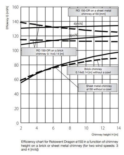 DRAGON selbsteinstellender Schornsteinaufsatz runde einsteckbare Unterbau Ø150