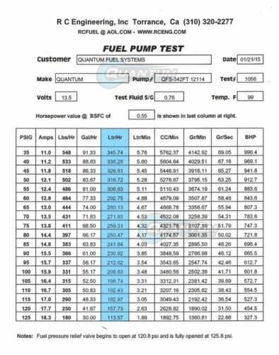 Kawasaki STX 12F JT1200 2004-2007 QFS 340LPH Intank Fuel Pump /& Strainer Fits