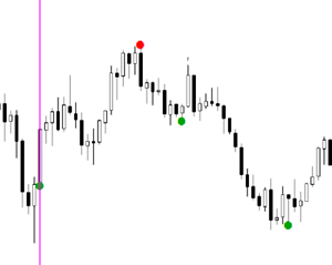 Binary options super point signal indicator