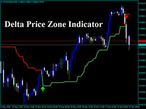 Details about Forex Delta Price Zone Indicator NEW 2019 MetaTrader 4