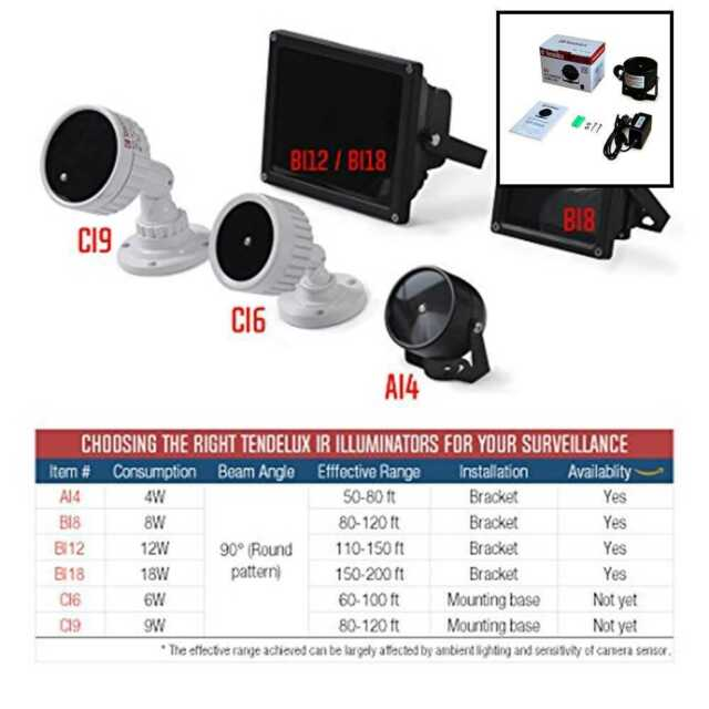 endelux 80ft IR IlluminatorAI4 No Hot Spot Wide Angle Infrared Light for