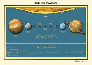 Solar System Sun Planets Chart Poster Vintage 1930 Distances Fr Sun Venus Saturn