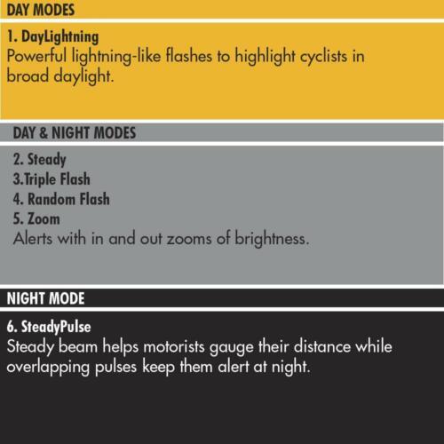 CHSSL50 CygoLite Hotshot SL 50 Lm USB Bike Rear Light Day//Night Red LED