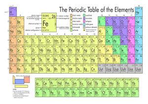 La tavola periodica degli elementi educativo stampa poster 2296 ebay - Poster tavola periodica degli elementi ...