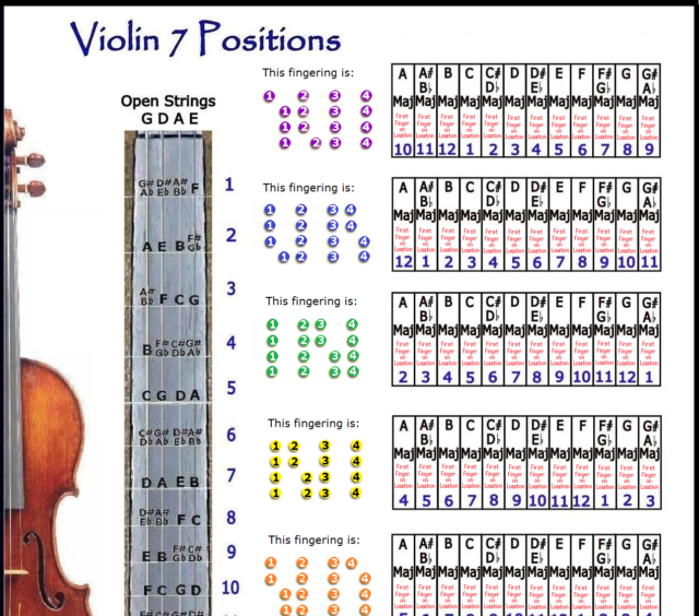Violin 7 Hand Positions Small Chart Improvise In Any Key Ebay
