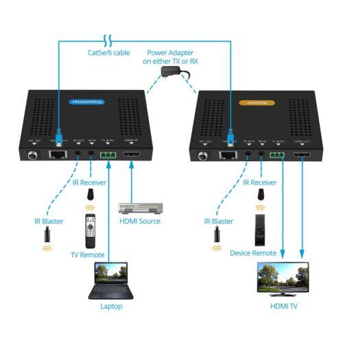70m HDbaseT-HDR gofanco HDBaseT HDMI 2.0 Extender 4K 60Hz with HDR 230ft