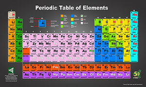 Periodic table of elements colour coded poster sizes a4 to a0 uk image is loading periodic table of elements colour coded poster sizes urtaz Images