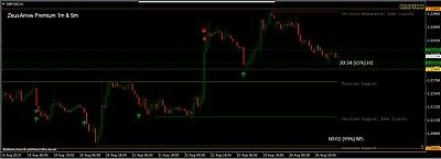 Bbm Zeus Indicator System 100 Non Repaint For Binary Option Mt4