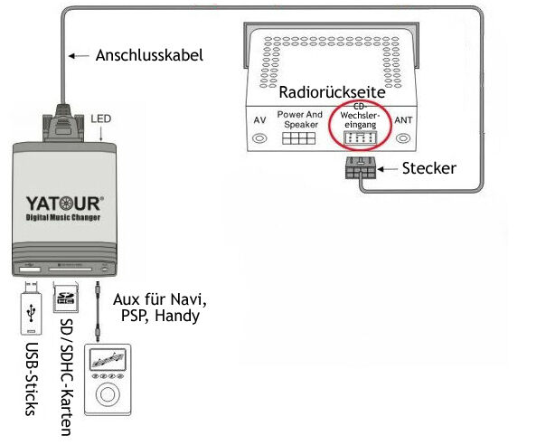 USB Adapter SKODA Superb 3U Fabia 6Y MS 303 501 502 Symphony SatCompass