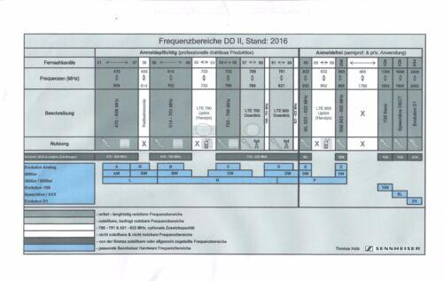 Frequencychange SK 50/250/3063/5212 microgramos Port reprogramación