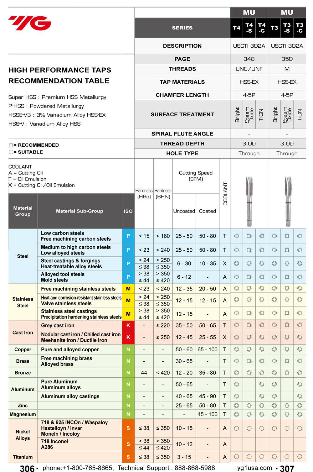 5pcs M5x.8 D4 3 Flute Spiral Point Plug HSS-EX Combo Tap Steam Oxide YG1
