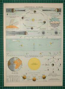 Enjoyable 1905 Antique Map Astronomical Diagrams Sun Eclipses Solar System Wiring Cloud Hisredienstapotheekhoekschewaardnl