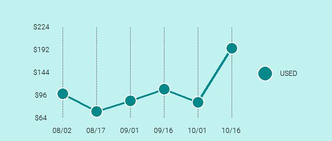 SEGA Sega Saturn Price Trend Chart Large